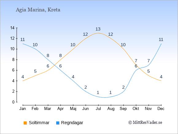 Vädret i Agia Marina exemplifierat genom antalet soltimmar och regniga dagar: Januari 4;11. Februari 5;10. Mars 6;8. April 8;6. Maj 10;4. Juni 12;2. Juli 13;1. Augusti 12;1. September 10;2. Oktober 7;6. November 5;7. December 4;11.