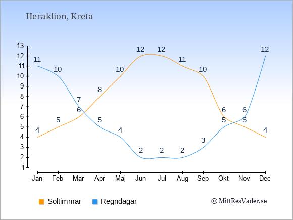Vädret i Heraklion exemplifierat genom antalet soltimmar och regniga dagar: Januari 4;11. Februari 5;10. Mars 6;7. April 8;5. Maj 10;4. Juni 12;2. Juli 12;2. Augusti 11;2. September 10;3. Oktober 6;5. November 5;6. December 4;12.