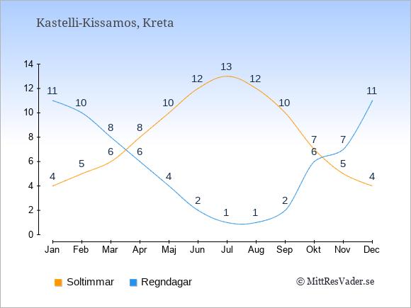 Vädret i Kastelli-Kissamos exemplifierat genom antalet soltimmar och regniga dagar: Januari 4;11. Februari 5;10. Mars 6;8. April 8;6. Maj 10;4. Juni 12;2. Juli 13;1. Augusti 12;1. September 10;2. Oktober 7;6. November 5;7. December 4;11.