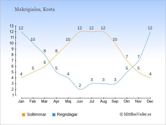 Vädret i Makrigialos exemplifierat genom antalet soltimmar och regniga dagar: Januari 4;12. Februari 5;10. Mars 6;8. April 8;5. Maj 10;4. Juni 12;2. Juli 12;3. Augusti 12;3. September 10;3. Oktober 7;5. November 5;7. December 4;12.