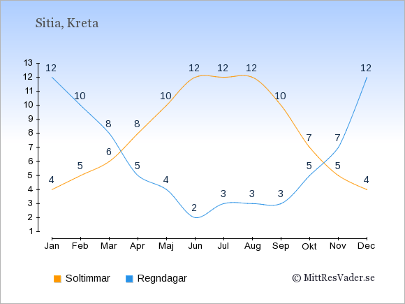 Vädret i Sitia exemplifierat genom antalet soltimmar och regniga dagar: Januari 4;12. Februari 5;10. Mars 6;8. April 8;5. Maj 10;4. Juni 12;2. Juli 12;3. Augusti 12;3. September 10;3. Oktober 7;5. November 5;7. December 4;12.