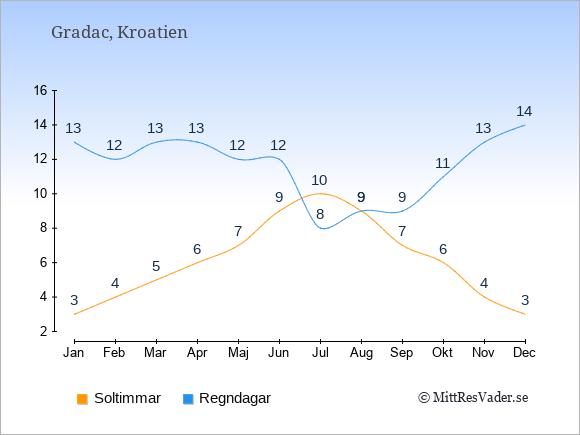 Vädret i Gradac exemplifierat genom antalet soltimmar och regniga dagar: Januari 3;13. Februari 4;12. Mars 5;13. April 6;13. Maj 7;12. Juni 9;12. Juli 10;8. Augusti 9;9. September 7;9. Oktober 6;11. November 4;13. December 3;14.