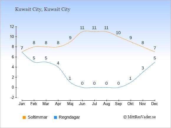 Vädret i Kuwait exemplifierat genom antalet soltimmar och regniga dagar: Januari 7;7. Februari 8;5. Mars 8;5. April 8;4. Maj 9;1. Juni 11;0. Juli 11;0. Augusti 11;0. September 10;0. Oktober 9;1. November 8;3. December 7;5.