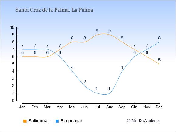 Vädret i Santa Cruz de la Palma: Soltimmar och nederbörd.