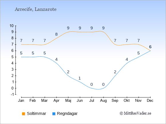 Vädret i Arrecife: Soltimmar och nederbörd.