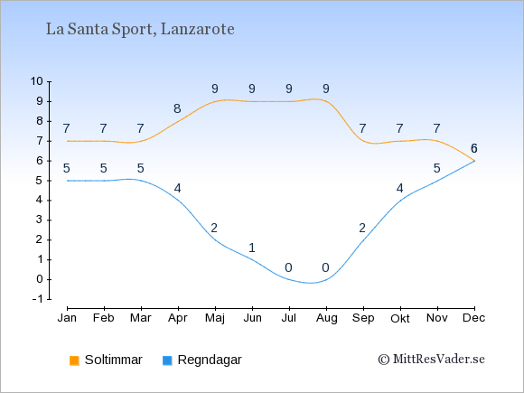 Vädret i La Santa Sport: Soltimmar och nederbörd.
