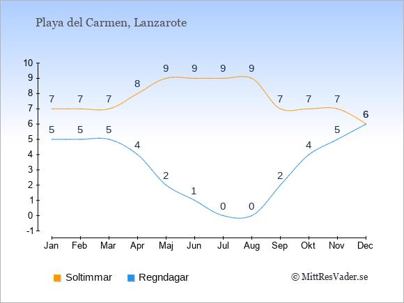 Vädret i Playa del Carmen: Soltimmar och nederbörd.
