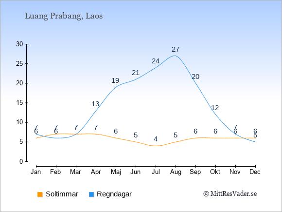 Vädret i Luang Prabang exemplifierat genom antalet soltimmar och regniga dagar: Januari 6;7. Februari 7;6. Mars 7;7. April 7;13. Maj 6;19. Juni 5;21. Juli 4;24. Augusti 5;27. September 6;20. Oktober 6;12. November 6;7. December 6;5.