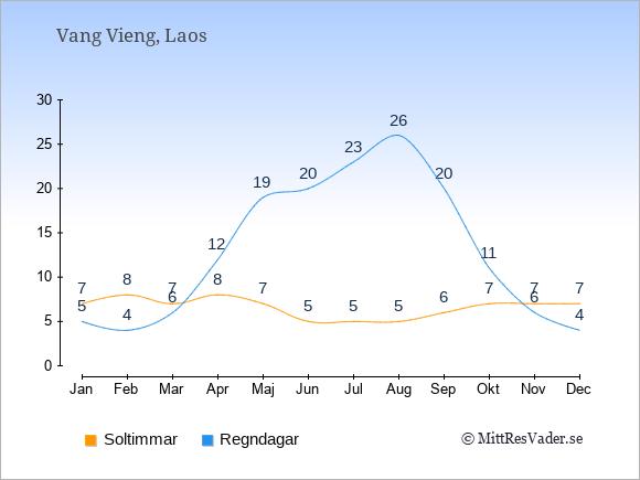 Vädret i Vang Vieng exemplifierat genom antalet soltimmar och regniga dagar: Januari 7;5. Februari 8;4. Mars 7;6. April 8;12. Maj 7;19. Juni 5;20. Juli 5;23. Augusti 5;26. September 6;20. Oktober 7;11. November 7;6. December 7;4.