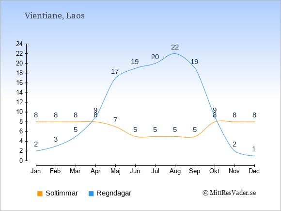 Vädret i Laos exemplifierat genom antalet soltimmar och regniga dagar: Januari 8;2. Februari 8;3. Mars 8;5. April 8;9. Maj 7;17. Juni 5;19. Juli 5;20. Augusti 5;22. September 5;19. Oktober 8;9. November 8;2. December 8;1.