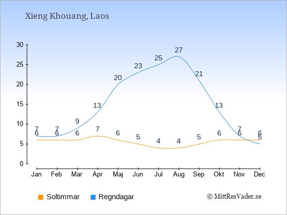 Vädret i Xieng Khouang exemplifierat genom antalet soltimmar och regniga dagar: Januari 6;7. Februari 6;7. Mars 6;9. April 7;13. Maj 6;20. Juni 5;23. Juli 4;25. Augusti 4;27. September 5;21. Oktober 6;13. November 6;7. December 6;5.