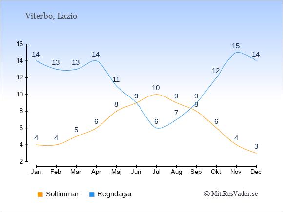 Vädret i Viterbo exemplifierat genom antalet soltimmar och regniga dagar: Januari 4;14. Februari 4;13. Mars 5;13. April 6;14. Maj 8;11. Juni 9;9. Juli 10;6. Augusti 9;7. September 8;9. Oktober 6;12. November 4;15. December 3;14.