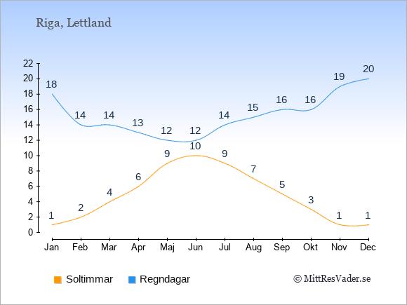 Vädret i Lettland: Soltimmar och nederbörd.