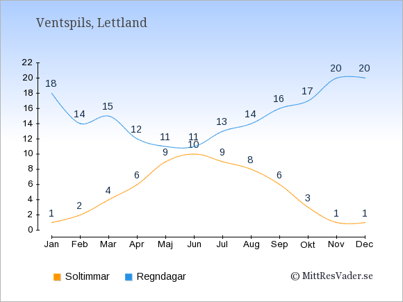 Vädret i Ventspils exemplifierat genom antalet soltimmar och regniga dagar: Januari 1;18. Februari 2;14. Mars 4;15. April 6;12. Maj 9;11. Juni 10;11. Juli 9;13. Augusti 8;14. September 6;16. Oktober 3;17. November 1;20. December 1;20.
