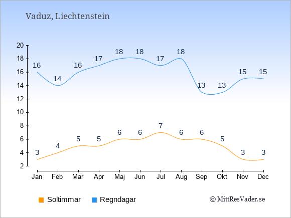 Vädret i Liechtenstein exemplifierat genom antalet soltimmar och regniga dagar: Januari 3;16. Februari 4;14. Mars 5;16. April 5;17. Maj 6;18. Juni 6;18. Juli 7;17. Augusti 6;18. September 6;13. Oktober 5;13. November 3;15. December 3;15.