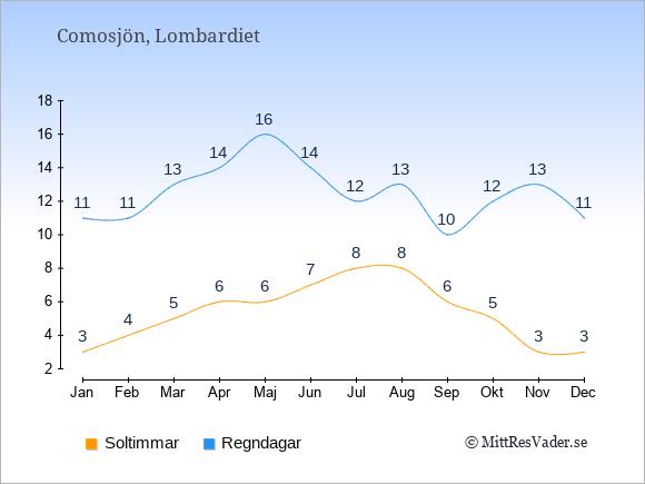 Vädret vid Comosjön exemplifierat genom antalet soltimmar och regniga dagar: Januari 3;11. Februari 4;11. Mars 5;13. April 6;14. Maj 6;16. Juni 7;14. Juli 8;12. Augusti 8;13. September 6;10. Oktober 5;12. November 3;13. December 3;11.
