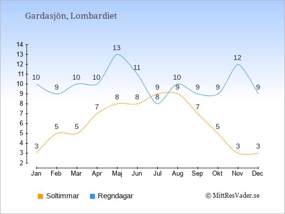 Klimat vid  Gardasjön: Soltimmar och nederbörd.