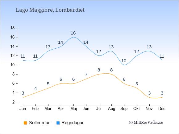 Vädret vid Lago Maggiore exemplifierat genom antalet soltimmar och regniga dagar: Januari 3;11. Februari 4;11. Mars 5;13. April 6;14. Maj 6;16. Juni 7;14. Juli 8;12. Augusti 8;13. September 6;10. Oktober 5;12. November 3;13. December 3;11.