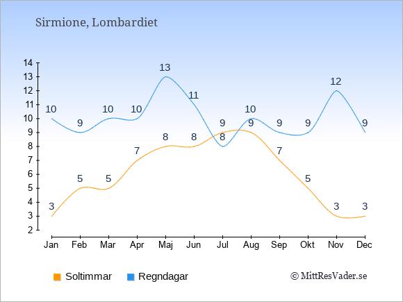 Vädret i Sirmione exemplifierat genom antalet soltimmar och regniga dagar: Januari 3;10. Februari 5;9. Mars 5;10. April 7;10. Maj 8;13. Juni 8;11. Juli 9;8. Augusti 9;10. September 7;9. Oktober 5;9. November 3;12. December 3;9.