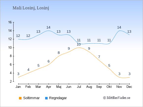 Vädret i Mali Losinj exemplifierat genom antalet soltimmar och regniga dagar: Januari 3;12. Februari 4;12. Mars 5;13. April 6;14. Maj 8;13. Juni 9;13. Juli 10;11. Augusti 9;11. September 7;11. Oktober 5;11. November 3;14. December 3;13.