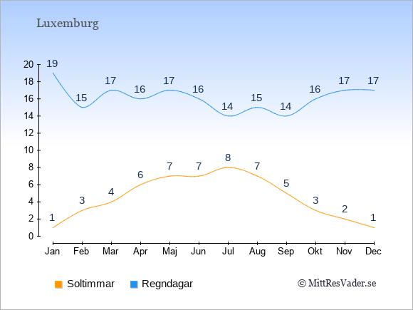 Vädret i Luxemburg exemplifierat genom antalet soltimmar och regniga dagar: Januari 1;19. Februari 3;15. Mars 4;17. April 6;16. Maj 7;17. Juni 7;16. Juli 8;14. Augusti 7;15. September 5;14. Oktober 3;16. November 2;17. December 1;17.