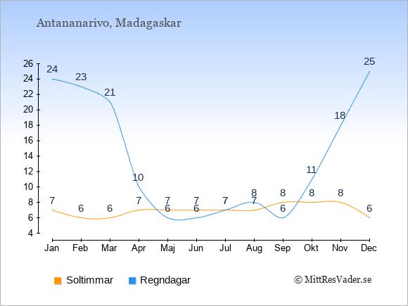 Vädret på Madagaskar: Soltimmar och nederbörd.
