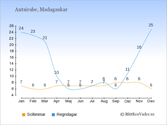 Vädret i Antsirabe exemplifierat genom antalet soltimmar och regniga dagar: Januari 7;24. Februari 6;23. Mars 6;21. April 7;10. Maj 7;6. Juni 7;6. Juli 7;7. Augusti 7;8. September 8;6. Oktober 8;11. November 8;18. December 6;25.