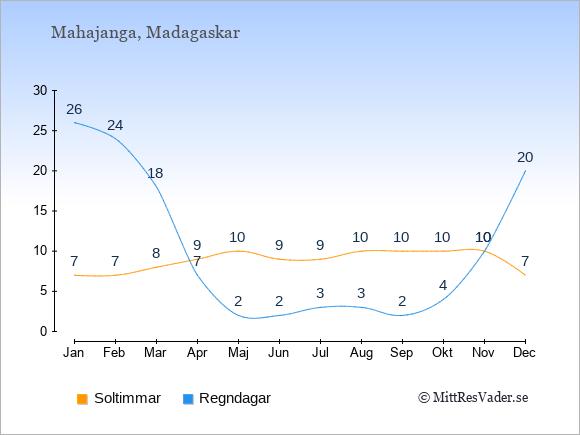 Vädret i Mahajanga exemplifierat genom antalet soltimmar och regniga dagar: Januari 7;26. Februari 7;24. Mars 8;18. April 9;7. Maj 10;2. Juni 9;2. Juli 9;3. Augusti 10;3. September 10;2. Oktober 10;4. November 10;10. December 7;20.