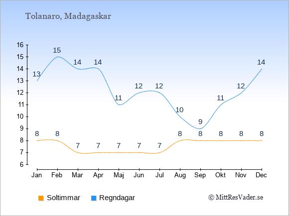 Vädret i Tolanaro exemplifierat genom antalet soltimmar och regniga dagar: Januari 8;13. Februari 8;15. Mars 7;14. April 7;14. Maj 7;11. Juni 7;12. Juli 7;12. Augusti 8;10. September 8;9. Oktober 8;11. November 8;12. December 8;14.