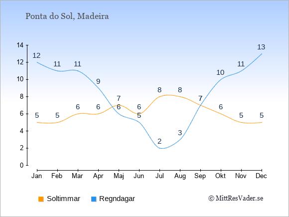 Vädret i Ponta do Sol exemplifierat genom antalet soltimmar och regniga dagar: Januari 5;12. Februari 5;11. Mars 6;11. April 6;9. Maj 7;6. Juni 6;5. Juli 8;2. Augusti 8;3. September 7;7. Oktober 6;10. November 5;11. December 5;13.