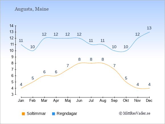Vädret i Augusta exemplifierat genom antalet soltimmar och regniga dagar: Januari 4;11. Februari 5;10. Mars 6;12. April 6;12. Maj 7;12. Juni 8;12. Juli 8;11. Augusti 8;11. September 7;10. Oktober 5;10. November 4;12. December 4;13.