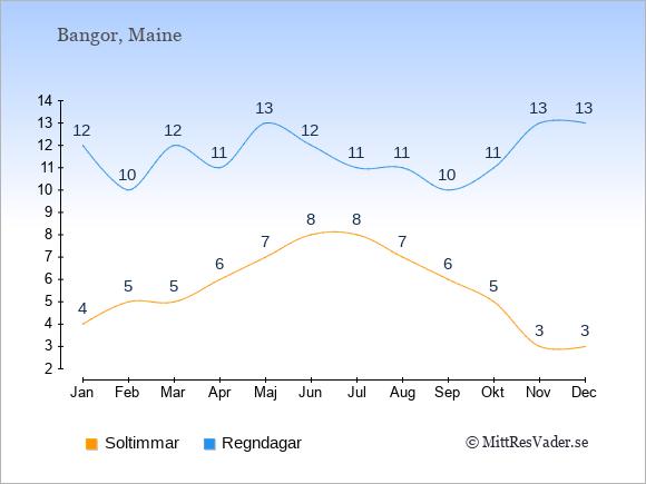 Vädret i Bangor exemplifierat genom antalet soltimmar och regniga dagar: Januari 4;12. Februari 5;10. Mars 5;12. April 6;11. Maj 7;13. Juni 8;12. Juli 8;11. Augusti 7;11. September 6;10. Oktober 5;11. November 3;13. December 3;13.