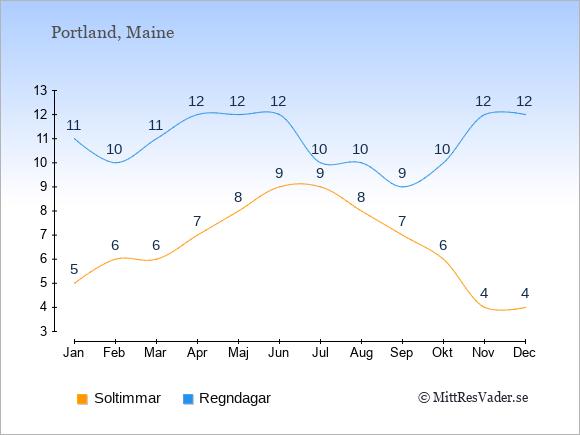 Vädret i Portland exemplifierat genom antalet soltimmar och regniga dagar: Januari 5;11. Februari 6;10. Mars 6;11. April 7;12. Maj 8;12. Juni 9;12. Juli 9;10. Augusti 8;10. September 7;9. Oktober 6;10. November 4;12. December 4;12.