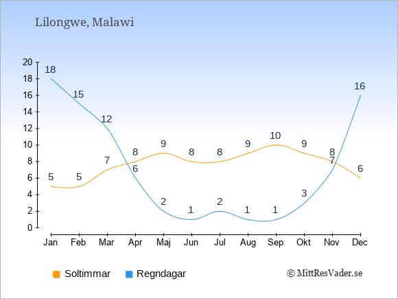 Vädret i Lilongwe exemplifierat genom antalet soltimmar och regniga dagar: Januari 5;18. Februari 5;15. Mars 7;12. April 8;6. Maj 9;2. Juni 8;1. Juli 8;2. Augusti 9;1. September 10;1. Oktober 9;3. November 8;7. December 6;16.