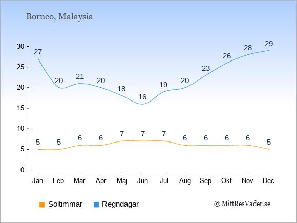 Vädret på Borneo: Soltimmar och nederbörd.