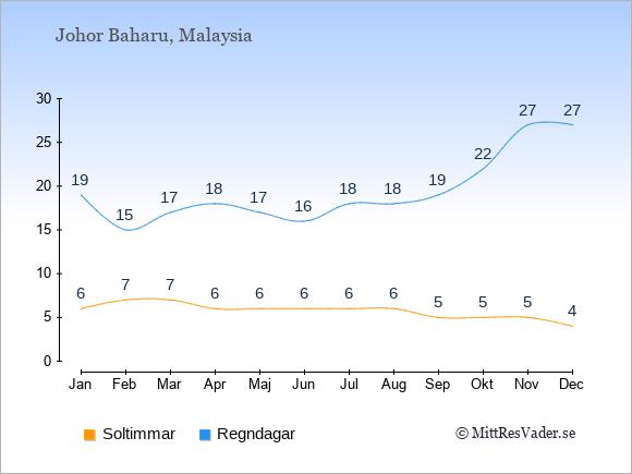 Vädret i Johor Baharu exemplifierat genom antalet soltimmar och regniga dagar: Januari 6;19. Februari 7;15. Mars 7;17. April 6;18. Maj 6;17. Juni 6;16. Juli 6;18. Augusti 6;18. September 5;19. Oktober 5;22. November 5;27. December 4;27.