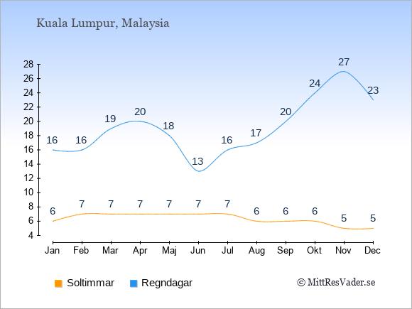 Vädret i Malaysia exemplifierat genom antalet soltimmar och regniga dagar: Januari 6;16. Februari 7;16. Mars 7;19. April 7;20. Maj 7;18. Juni 7;13. Juli 7;16. Augusti 6;17. September 6;20. Oktober 6;24. November 5;27. December 5;23.