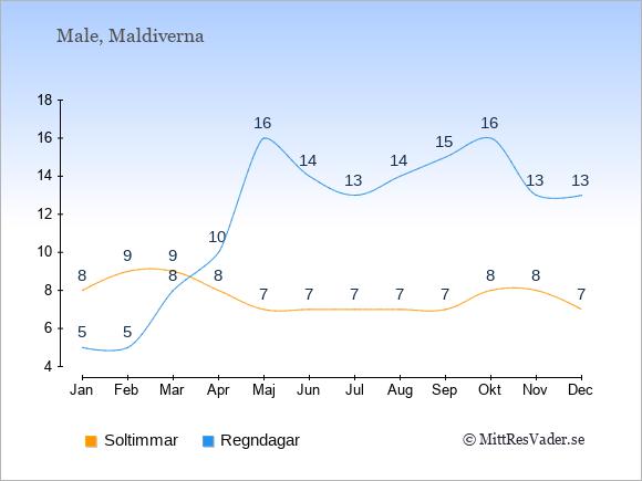 Vädret på Maldiverna exemplifierat genom antalet soltimmar och regniga dagar: Januari 8;5. Februari 9;5. Mars 9;8. April 8;10. Maj 7;16. Juni 7;14. Juli 7;13. Augusti 7;14. September 7;15. Oktober 8;16. November 8;13. December 7;13.