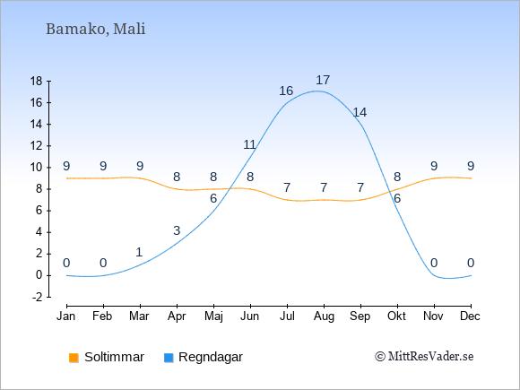 Vädret i Mali exemplifierat genom antalet soltimmar och regniga dagar: Januari 9;0. Februari 9;0. Mars 9;1. April 8;3. Maj 8;6. Juni 8;11. Juli 7;16. Augusti 7;17. September 7;14. Oktober 8;6. November 9;0. December 9;0.