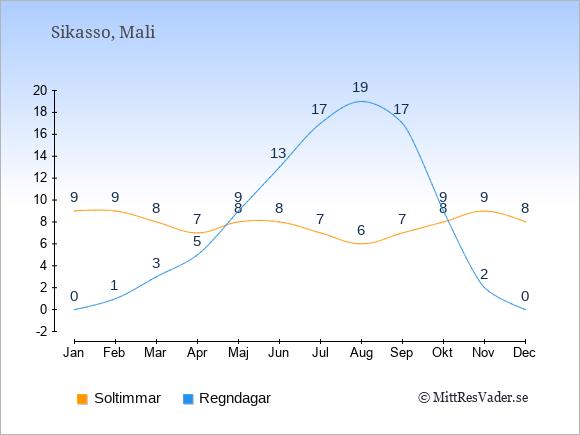 Vädret i Sikasso exemplifierat genom antalet soltimmar och regniga dagar: Januari 9;0. Februari 9;1. Mars 8;3. April 7;5. Maj 8;9. Juni 8;13. Juli 7;17. Augusti 6;19. September 7;17. Oktober 8;9. November 9;2. December 8;0.