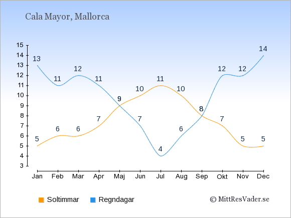 Vädret i Cala Mayor: Soltimmar och nederbörd.