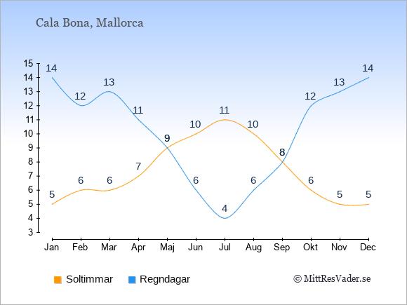 Vädret i Cala Bona exemplifierat genom antalet soltimmar och regniga dagar: Januari 5;14. Februari 6;12. Mars 6;13. April 7;11. Maj 9;9. Juni 10;6. Juli 11;4. Augusti 10;6. September 8;8. Oktober 6;12. November 5;13. December 5;14.