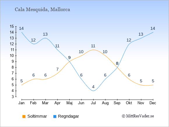 Vädret i Cala Mesquida exemplifierat genom antalet soltimmar och regniga dagar: Januari 5;14. Februari 6;12. Mars 6;13. April 7;11. Maj 9;9. Juni 10;6. Juli 11;4. Augusti 10;6. September 8;8. Oktober 6;12. November 5;13. December 5;14.