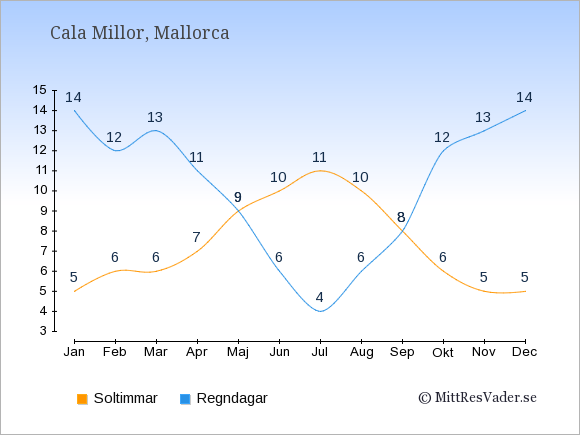 Vädret i Cala Millor exemplifierat genom antalet soltimmar och regniga dagar: Januari 5;14. Februari 6;12. Mars 6;13. April 7;11. Maj 9;9. Juni 10;6. Juli 11;4. Augusti 10;6. September 8;8. Oktober 6;12. November 5;13. December 5;14.