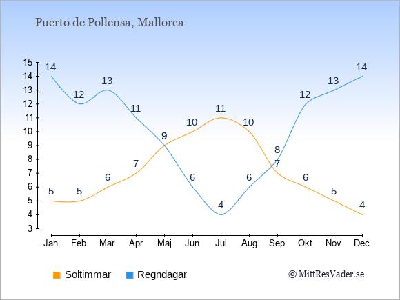 Vädret i Puerto de Pollensa exemplifierat genom antalet soltimmar och regniga dagar: Januari 5;14. Februari 5;12. Mars 6;13. April 7;11. Maj 9;9. Juni 10;6. Juli 11;4. Augusti 10;6. September 7;8. Oktober 6;12. November 5;13. December 4;14.