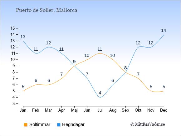 Vädret i Puerto de Soller exemplifierat genom antalet soltimmar och regniga dagar: Januari 5;13. Februari 6;11. Mars 6;12. April 7;11. Maj 9;9. Juni 10;7. Juli 11;4. Augusti 10;6. September 8;8. Oktober 7;12. November 5;12. December 5;14.