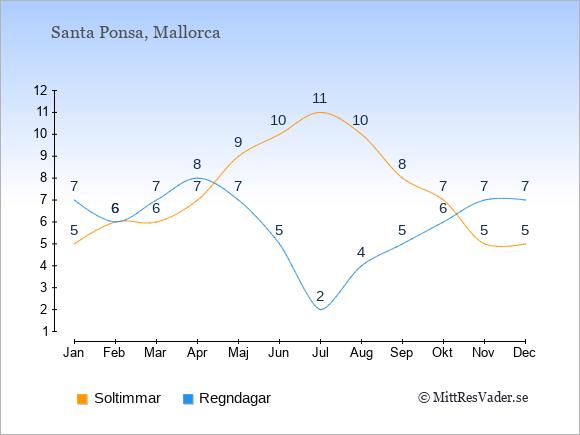 Vädret i Santa Ponsa exemplifierat genom antalet soltimmar och regniga dagar: Januari 5;7. Februari 6;6. Mars 6;7. April 7;8. Maj 9;7. Juni 10;5. Juli 11;2. Augusti 10;4. September 8;5. Oktober 7;6. November 5;7. December 5;7.
