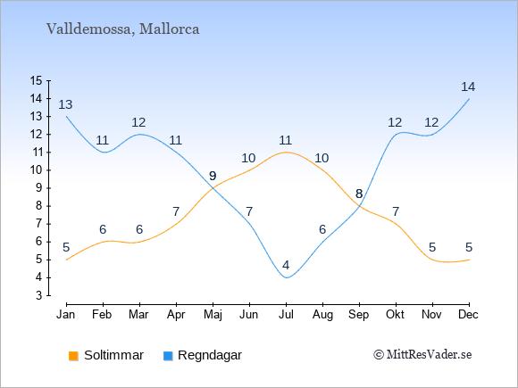 Vädret i Valldemossa exemplifierat genom antalet soltimmar och regniga dagar: Januari 5;13. Februari 6;11. Mars 6;12. April 7;11. Maj 9;9. Juni 10;7. Juli 11;4. Augusti 10;6. September 8;8. Oktober 7;12. November 5;12. December 5;14.