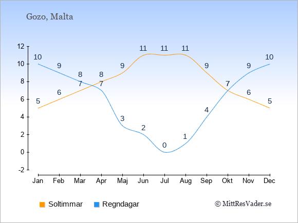 Vädret på Gozo exemplifierat genom antalet soltimmar och regniga dagar: Januari 5;10. Februari 6;9. Mars 7;8. April 8;7. Maj 9;3. Juni 11;2. Juli 11;0. Augusti 11;1. September 9;4. Oktober 7;7. November 6;9. December 5;10.