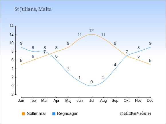 Vädret i St Julians exemplifierat genom antalet soltimmar och regniga dagar: Januari 5;9. Februari 6;8. Mars 7;8. April 8;6. Maj 9;3. Juni 11;1. Juli 12;0. Augusti 11;1. September 9;4. Oktober 7;7. November 6;8. December 5;9.